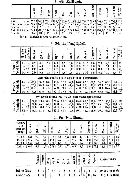 [merged small][table][merged small][merged small][table][merged small][table]