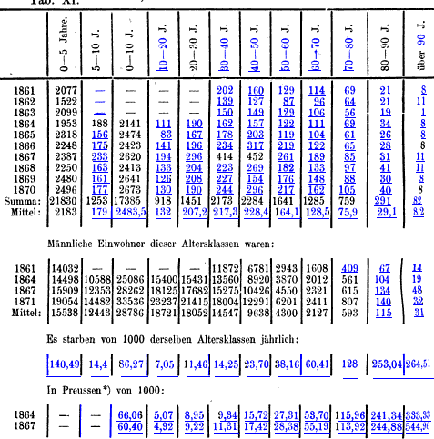 [graphic][table][merged small][table][ocr errors][ocr errors][merged small][merged small][table][ocr errors]